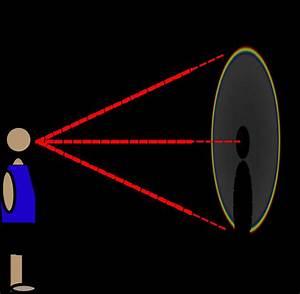 Angle-diagram