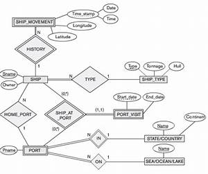 Solved  The Figure Below Is An Er Diagram For A Database T