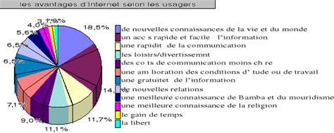 Memoire Online  Internet à Touba Approche Géographique