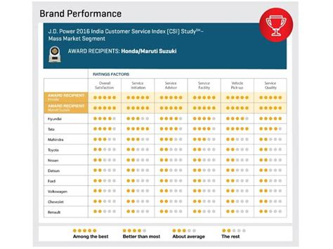 The jd power survey is your chance to leave jd power feedback and enter the sweepstakes. J.D. Power Survey: Maruti Suzuki & Honda Top In Customer Satisfaction Post Sales Service ...