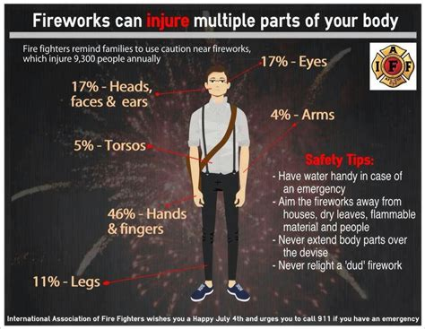 Fireworks safety tips!   Firefighter school, Family fire ...