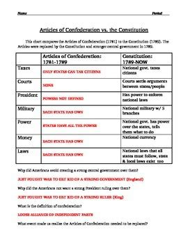 articles of confederation worksheet description and comparison to constitution