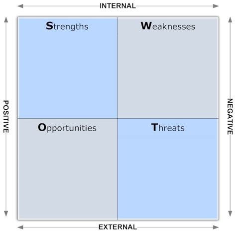 blank swot analysis examples  examples