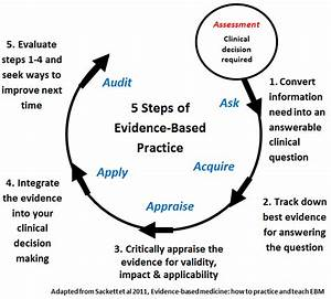 Introduction - Evidence-Based Practice in Health - UC ...