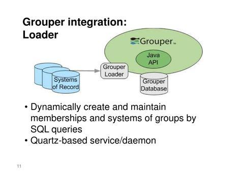 grouper presentation access management ppt powerpoint service integration