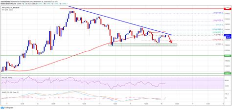 Bitcoin had its highest historical price on october 18, 2017, when it shot up to $19,498.63. Institutional Traders Remain Bearish on Bitcoin; Factors ...