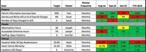Quality Scorecard Template by Healthcare Dashboards Vs Scorecards To Improve Outcomes
