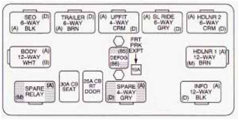Tahoe Fuse Box Wiring by Chevrolet Tahoe 2003 Fuse Box Diagram Carknowledge