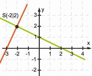 Geraden Schnittpunkt Berechnen : lineare funktionen f x m x n online lernen ~ Themetempest.com Abrechnung