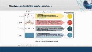 Designing Dynamic Supply Chains For Volatile Market