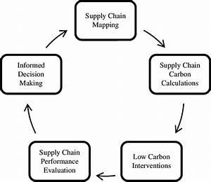 Methodological Framework Of The Decision Support System