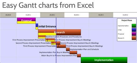 gantt charts  excel excel timelines onepager express