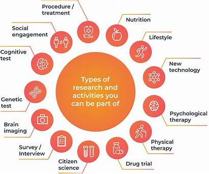 Research Types Physical Chart Survey Dementia Cognitive