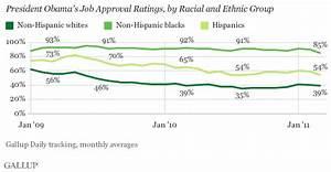 Obama Approval Slips Among Blacks, Hispanics in March
