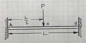 Solved  Draw The Shear
