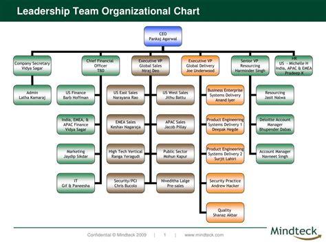 leadership team organizational chart powerpoint