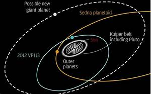 Discovery of 2012 VP113 Could Mean Existence of Giant ...