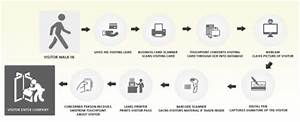 Visitor Management System   Housys