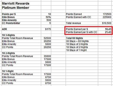 marriott platinum elite phone number most rewarding loyalty program series marriott rewards