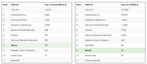 The Daily Value Of Bitcoin Transactions Has Passed Western ...