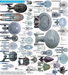 Advanced Starship Design Bureau - Fleet Charts