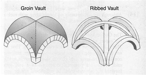 ribbed groin vault ceiling history leaving cert