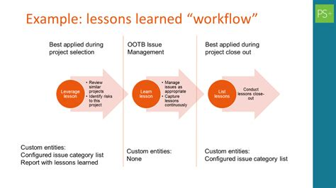 lessons learned project management easy ootb lessons learned amazingpm the official innovative e