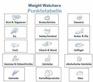 Weight Watchers Punkte Sport Berechnen : liste zum ablesen der weight watchers punkte als download pdf weight watchers punkte liste ~ Themetempest.com Abrechnung