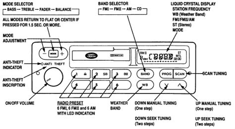1997 Land Rover Discovery Radio Wiring by I A 97 Land Rover Discovery Ii Is There Anyone That
