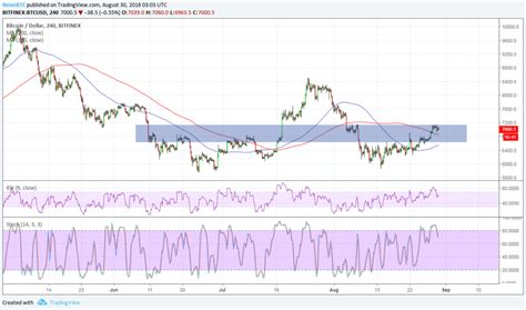 Small investments and small steps will cover more with so many people rushing to invest, it's important to be aware of the concerns surrounding this new market. Bitcoin (BTC) Price Watch: Make or Break at $7,000