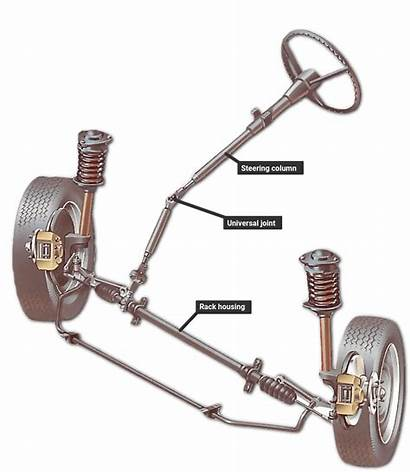 Steering Rack System Pinion Works Wheel Typical
