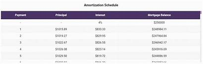 Mortgage Calculator Rates Fixed Amortization Schedule Chart