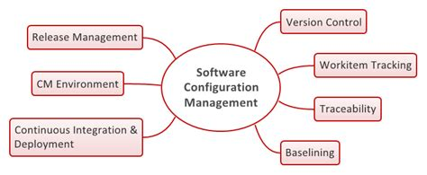 Software Configuration Management  Tc1019 Fall 2016. New York Teachers Retirement System. Project Leads Construction Buy A Edu Domain. Medical Device Companies Washington Dc. Cheapest Insurance In Ma 2 Month Payday Loans. Gyms In Marina Del Rey Cheap Public Liability. Remote Desktop Wake On Lan Funds For Business. How Much Is Insurance For A Sports Car. Masters In Secondary Education