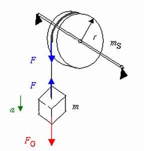Physik Beschleunigung Berechnen : drehmoment an einer kreisscheibe ~ Themetempest.com Abrechnung