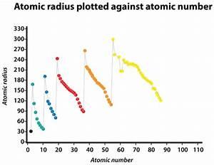 6.15: Periodic Trends: Atomic Radius - Chemistry LibreTexts
