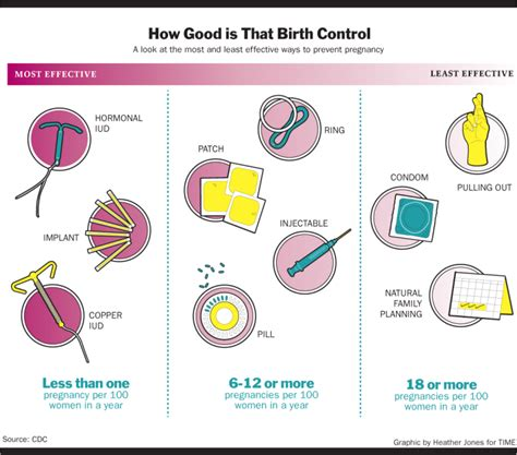 Time Policy Exles Just B Cause The Iud The Best Form Of Birth Is The One No One