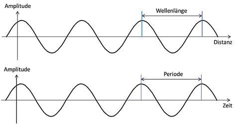 frequenz und wellenlaenge forschungsstiftung strom und