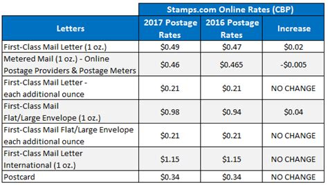 usps letter rates usps postage rate chart class january 2018 usps 30425