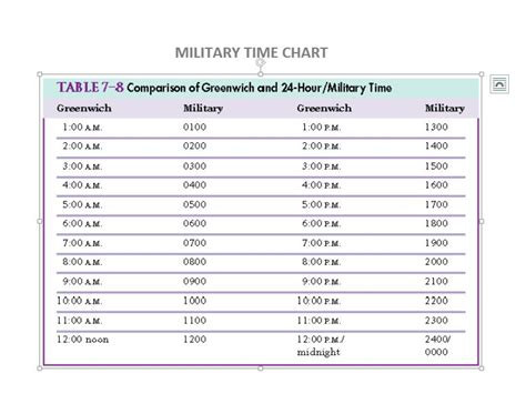 time chart template time conversion chart time to military time conversion