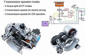 Avl Future Hybrid Ecvt Concept