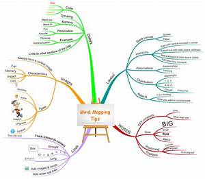 Beginner U2019s Guide To The Use Of Mind Maps In Elementary