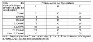 Verschenken Statt Vererben : steuer 2008 erben schenken ~ Lizthompson.info Haus und Dekorationen