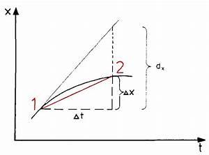 Grenzwert Einer Reihe Berechnen : geschwindigkeit ~ Themetempest.com Abrechnung