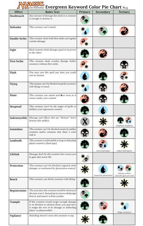 Mtg Deck List Sheet by Happy Holidays As A Present I Made A Chart Of Where The