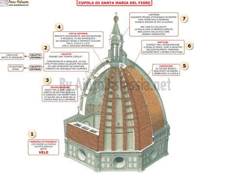 Filippo Brunelleschi Cupola Di Santa Fiore by Filippo Brunelleschi Ist Superiore Aiutodislessia Net