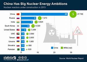 Chart: China Has Big Nuclear Energy Ambitions | Statista