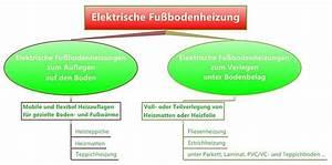 Infrarot Fußbodenheizung Kosten : stunning elektrische fu bodenheizung hersteller ideas ~ Whattoseeinmadrid.com Haus und Dekorationen