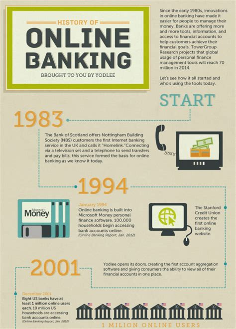 infographic  history  internet banking