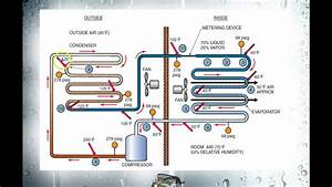 The Refrigeration Cycle - Part 2
