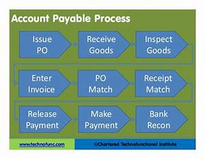 Accounts Payable Process Improvement Ideas